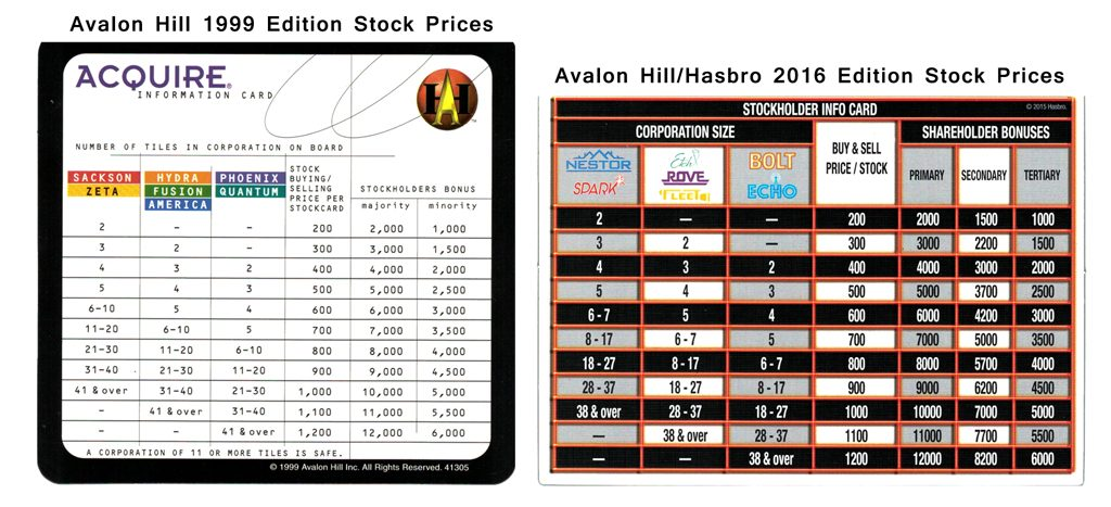 Acquire Stock Price Comparison