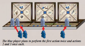 The blue player plans to perform the first action twice and actions 2 and 3 once each.